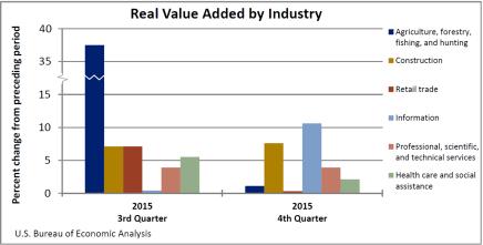 Real GDP Chart 2 421