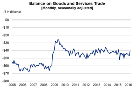 Balance on Goods and Services May 4 2016