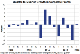 Q2Q Profits May 27 2016