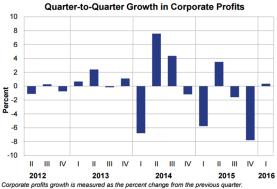 Q2Q Profits May 27 2016