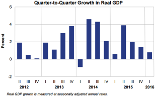 Q2Q Real GDP May 27 2016