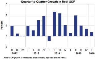 Q2Q Real GDP May 27 2016