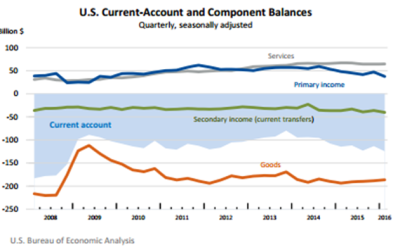 Current account balance june 16 2016.png
