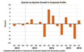Q2Q Corporate profits June 28