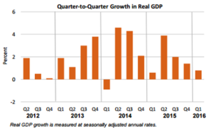 Q2Q growth in real GDP June 28