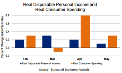 Real Disposable Personal Income June 29