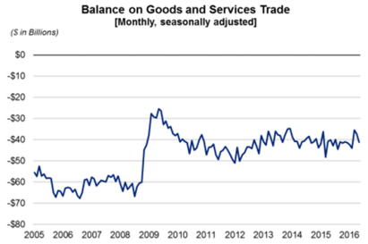 balance on goods and services trade july 6