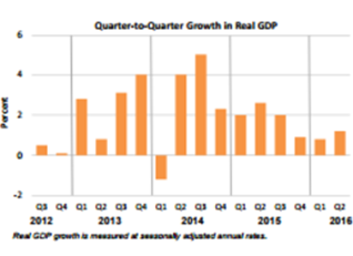GDP July 29