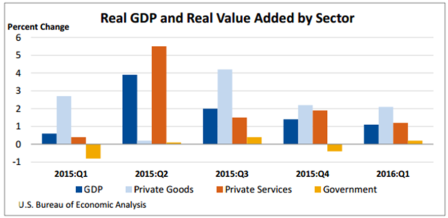 Real GDP and Real Value Added by Sector July 21