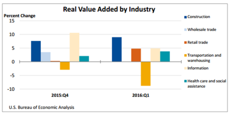 Real Value Added by Industry July 21
