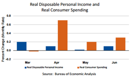 Real DPI and Real Consumer Spending Aug 2