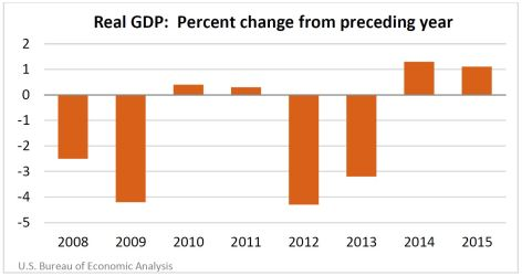 Real GDP Percent change from preceding year