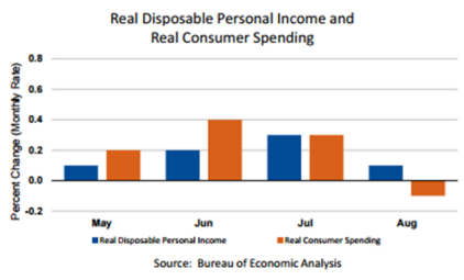personal-income-chart-sept-30