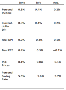personal-income-table-sept-30