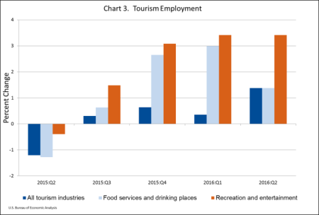 tourism-employment-sept-14