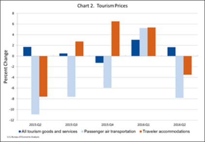 tourism-prices-sept-14