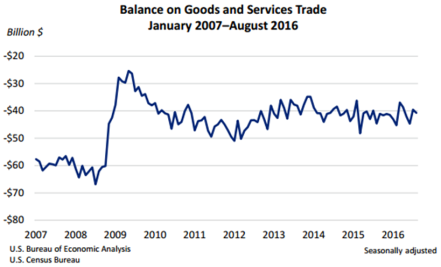 balance-on-goods-and-services-trade-oct-5