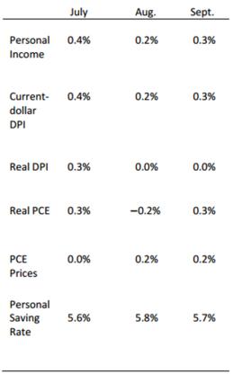 consumer-spending-charrt-oct-31