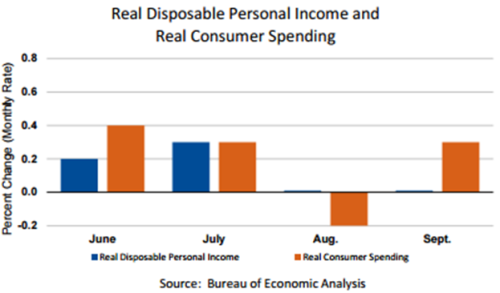 real-disposable-personal-income-oct-31