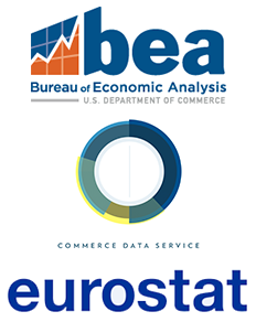What is the role of the Bureau of Economic Analysis?