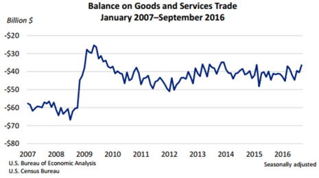 good-and-services-trade-nov-4