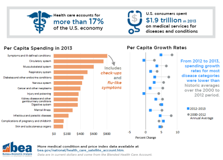 infographic-final-health-care-2013-stat-without-title