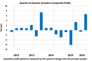 q2q-growth-nov-29