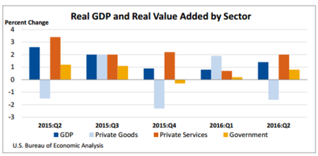 real-gdp-sector-11-3