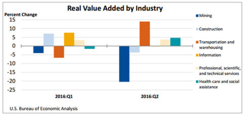 real-value-added-by-industry-nov-3
