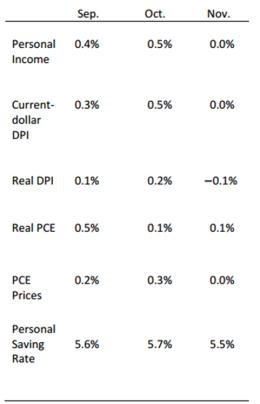consumer-spending-chart-dec-22