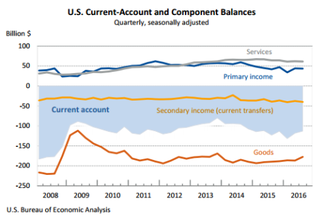 current-account-balances-q3-2016