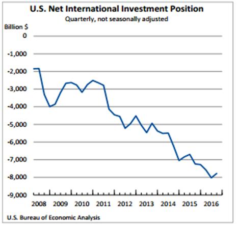 net-international-investment-position-dec-29