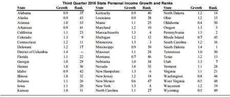 personal-income-chart-dec-20