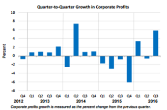 q2q-corporate-profits-dec-22