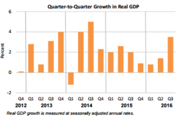 q2q-growth-in-real-gdp-dec-22