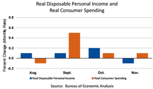 real-disposable-personal-income-dec-22