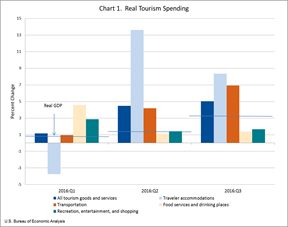 real-tourism-spending-1214