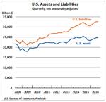 u-s-assets-and-liabilities-dec-29