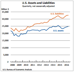 u-s-assets-and-liabilities-dec-29