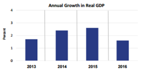 annual-growth-in-real-gdp-jan-27
