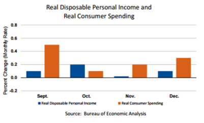 dpi-and-real-consumer-spending
