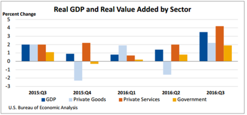 real-gdp-and-real-value-added-by-sector-jan-2017