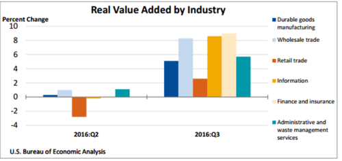 real-value-added-by-industry-2017