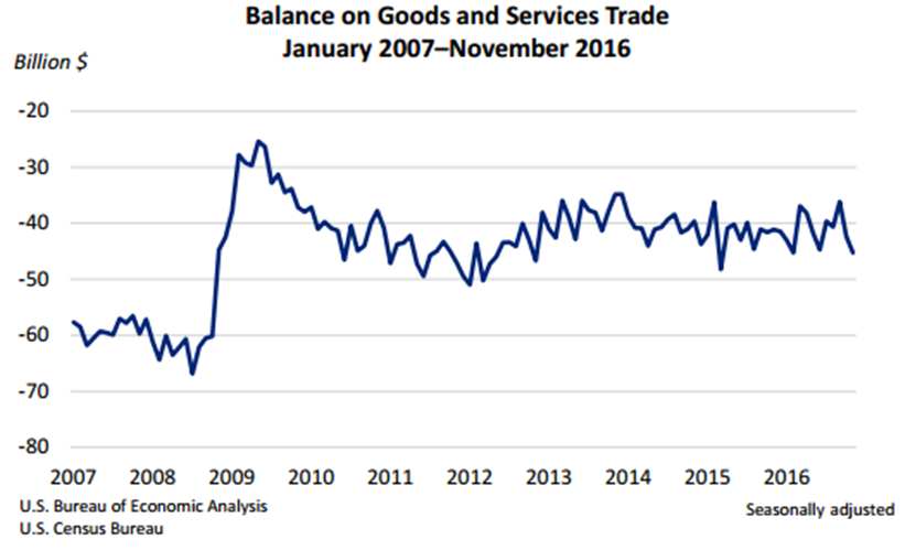 U.S. Trade Deficit from 2007 to 2016