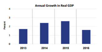 annual-growth-real-gdp-feb-28