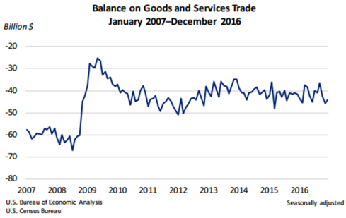 balance-on-goods-and-services-trade-feb-7