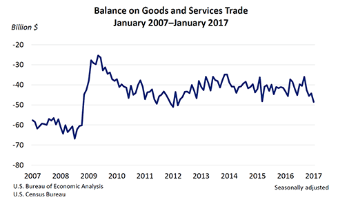 balance-on-goods-and-services-trade-jan-2007-jan-2017