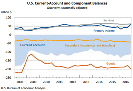 Current-Account March 21