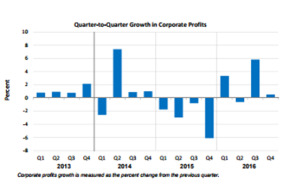 Q2Q Corporate Profits March 30