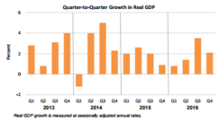 Q2Q Growth March 30